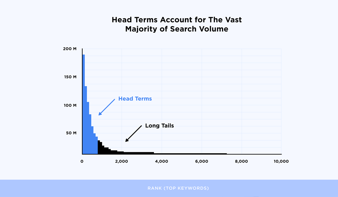 Here's What We Learned About Google Searches